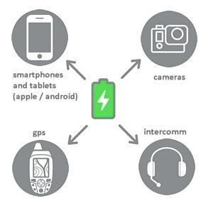 UBPS Chargeur pour smartphone, camera, gps, intercom